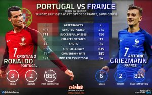 Ronaldo vs Griezmann: Performance in Euro. Courtesy: Oulala