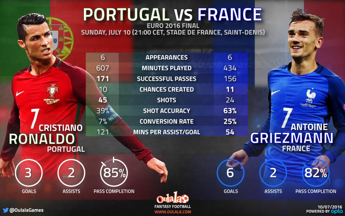 Ronaldo vs Griezmann - Who will shine in the Euro 2016 ...